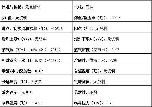泰安食品级液氮充装,液氮