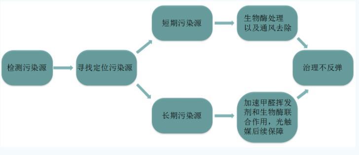 徐匯區辦公室甲醛治理推薦 客戶至上 凈奇供應