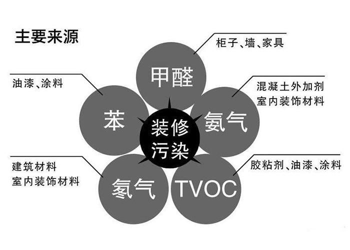 郑州除甲醛价格 优质推荐 谐蓝环保供应