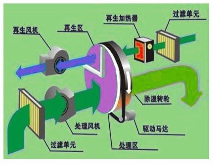 廈門轉輪除濕機安裝 冷通供應