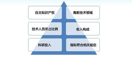 江苏专业高新技术企业 苏州万合知行信息供应