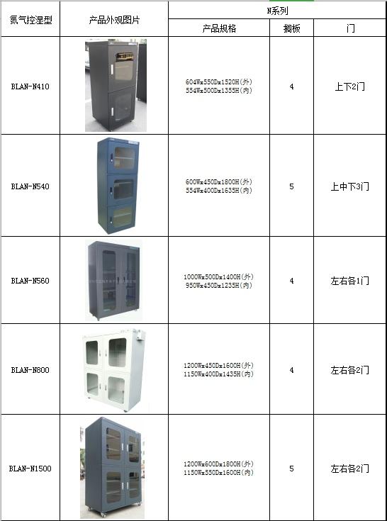 广东自动氮气柜需要多少钱 服务至上「深圳市蓝精灵电子科技供应」