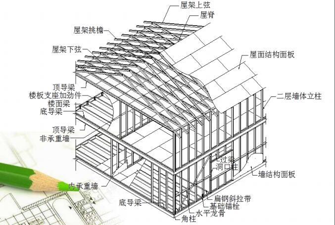 贵州轻钢别墅设计,轻钢别墅