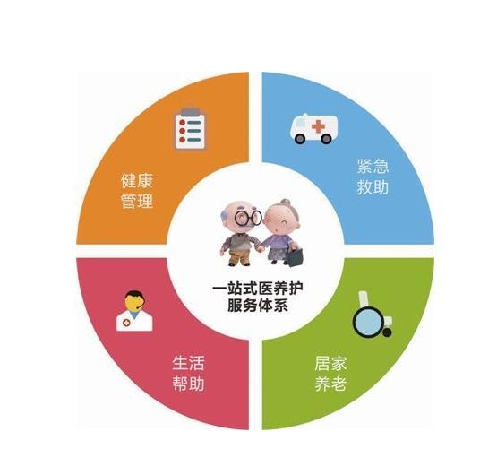 上海机构养老平台,机构养老