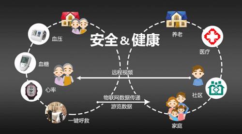 潍坊互联网+养老软件开发系统,互联网+养老