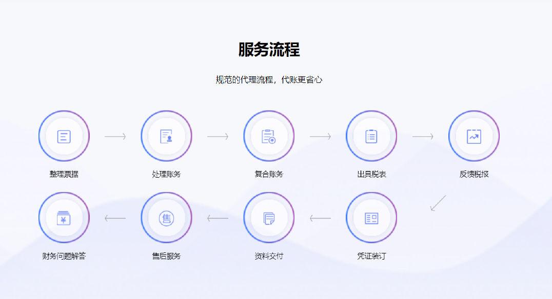 金凤区正规代帐公司 诚信经营 宁夏企友管理咨询供应