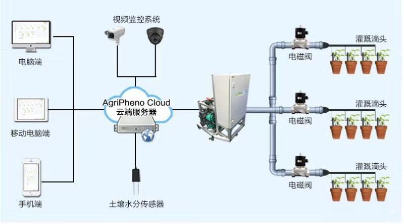 南京新能源水肥一体化欢迎来电 欢迎咨询「南京大邦智慧农业科技供应」