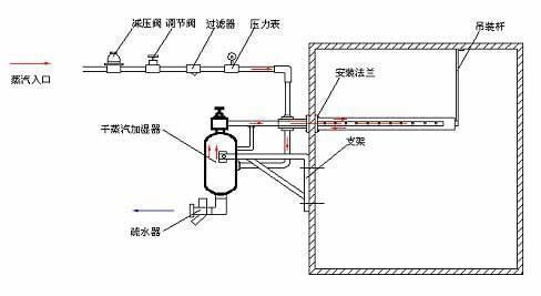 优质干蒸汽加湿器品牌企业,干蒸汽加湿器