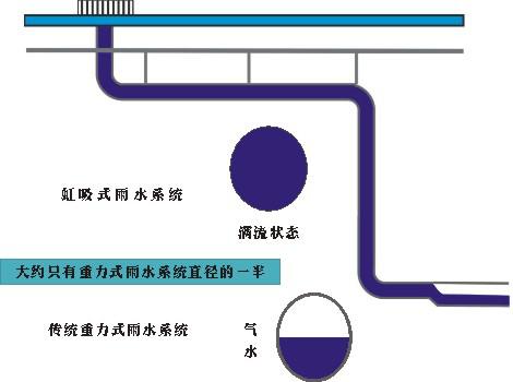 徐州厂房虹吸排水生产厂家 欢迎咨询 江苏鑫卓新型建材供应