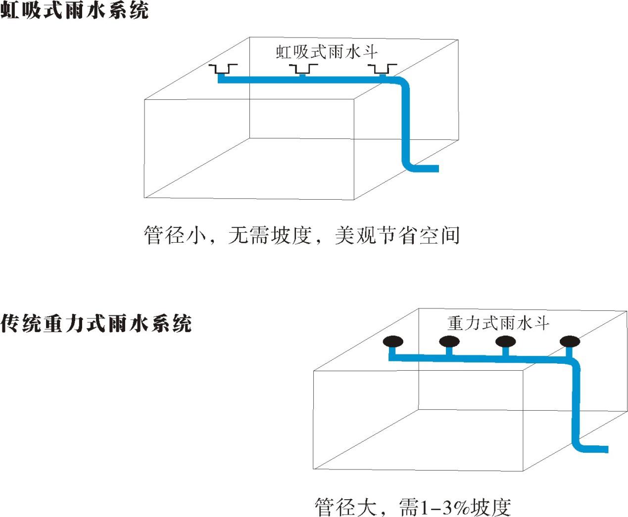 无锡屋面虹吸排水直销 诚信为本 江苏鑫卓新型建材供应