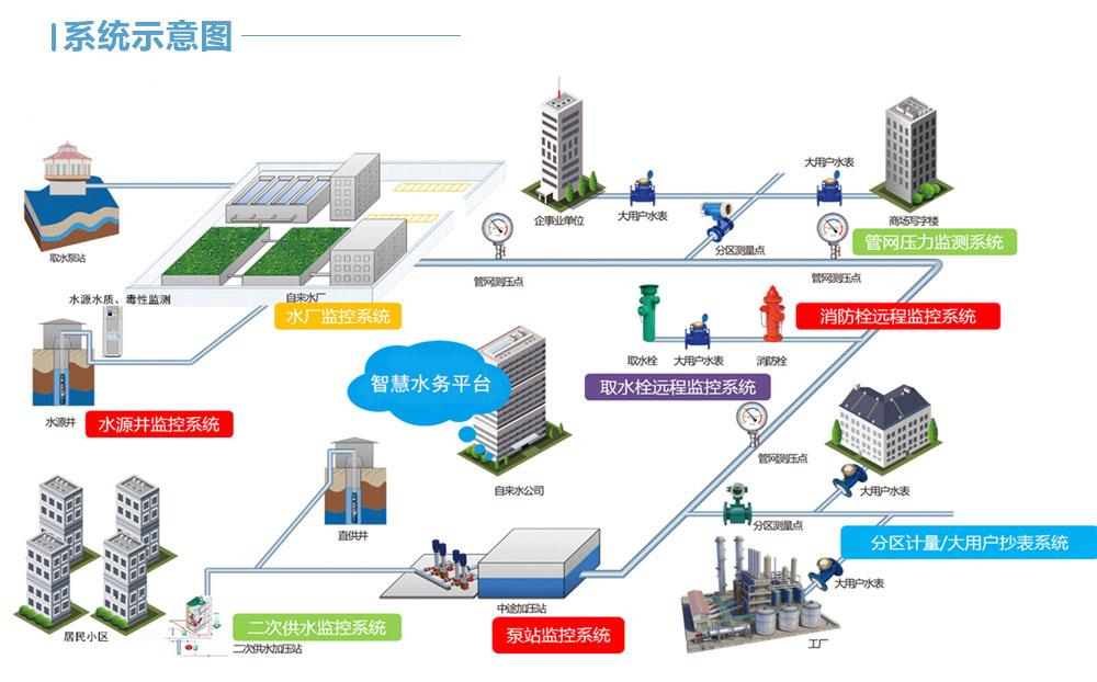广东智慧管网解决方案水务系统企业 欢迎来电 陕西迪尔西信息科技供应
