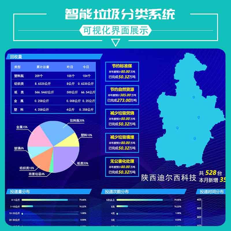 廣州專業智能垃圾分類設備多少錢 歡迎咨詢 陜西迪爾西信息科技供應