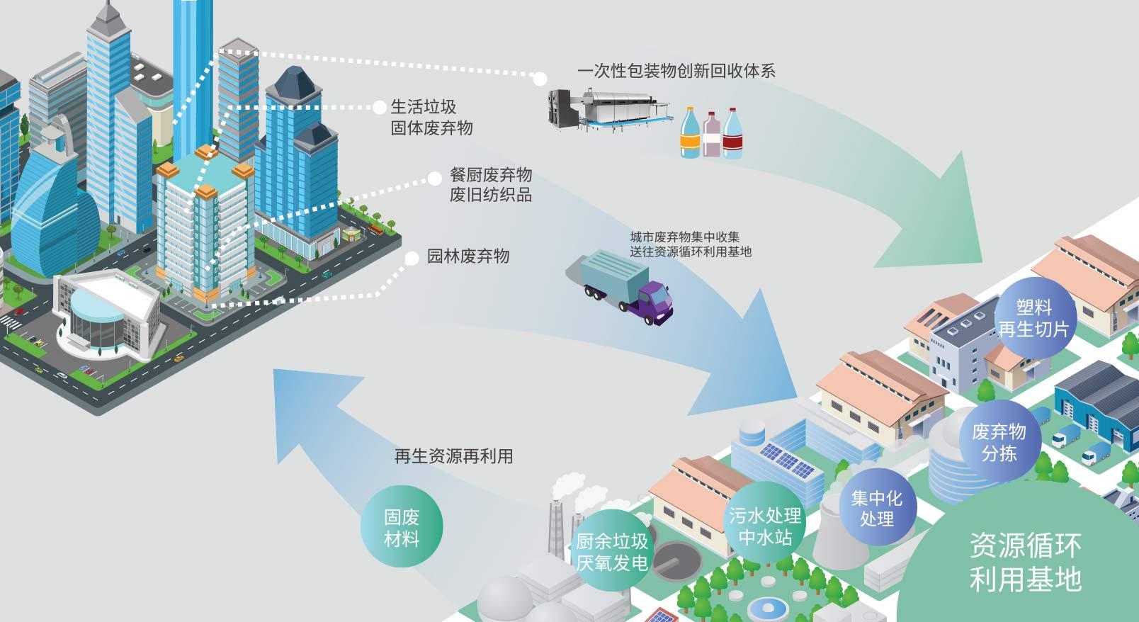 北京专注垃圾分类系统要多少钱 欢迎来电「陕西迪尔西信息科技供应」