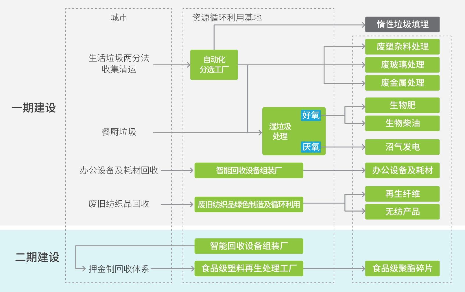 廣東新的垃圾分類系統要多少錢 歡迎咨詢「陜西迪爾西信息科技供應」