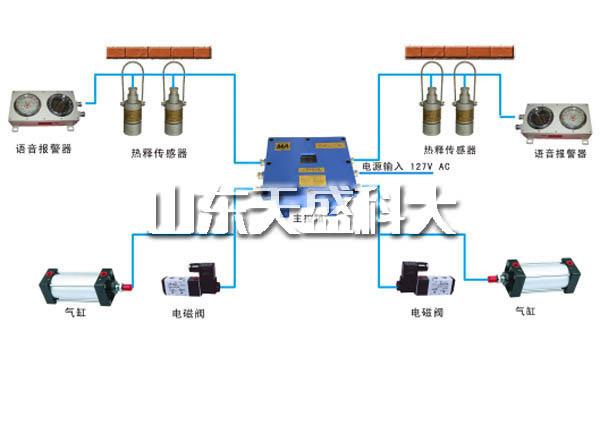 内蒙古煤矿风门电控装置的用途和特点 山东天盛科大电气股份供应