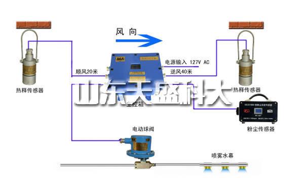 山东质量风门电控装置 山东天盛科大电气股份供应