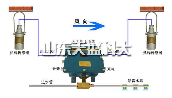 山东矿用风门气控装置哪家好 山东天盛科大电气股份供应