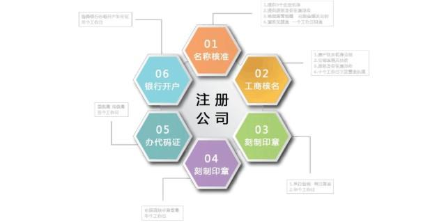 东山公司注册公司电话 福建聚点财税服务供应
