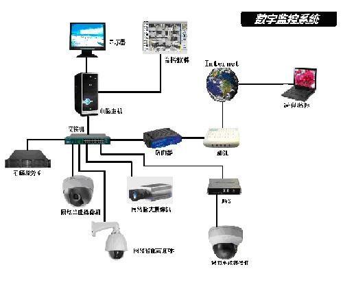 栖霞区通用安防系统安装维护,安防系统安装维护