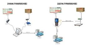 上海无线蓝牙通讯电子秤维修价格 服务至上 苏州梅赛奥电子科技供应