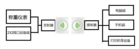安徽无线蓝牙通讯电子秤畅销全国 服务为先 苏州梅赛奥电子科技供应