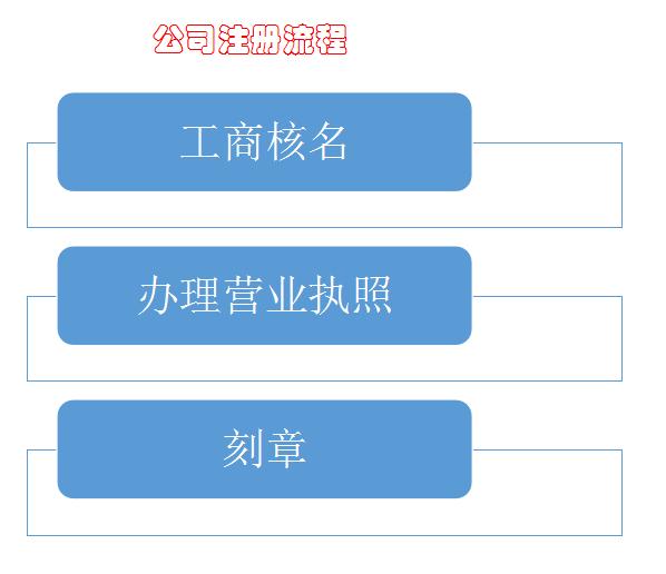正宗张家港注册公司承诺守信,注册公司