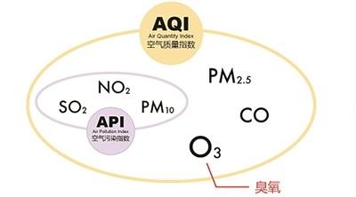 上海室内环境治理质量放心可靠 创新服务 凯菲特公司供应