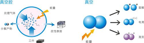 江苏喷枪式大气等离子体处理厂家