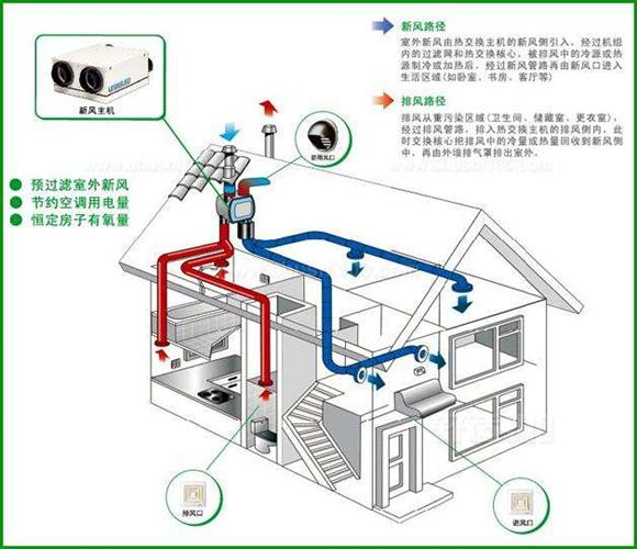 黄岛新风系统供应 欢迎咨询「青岛圣德利特电器供应」