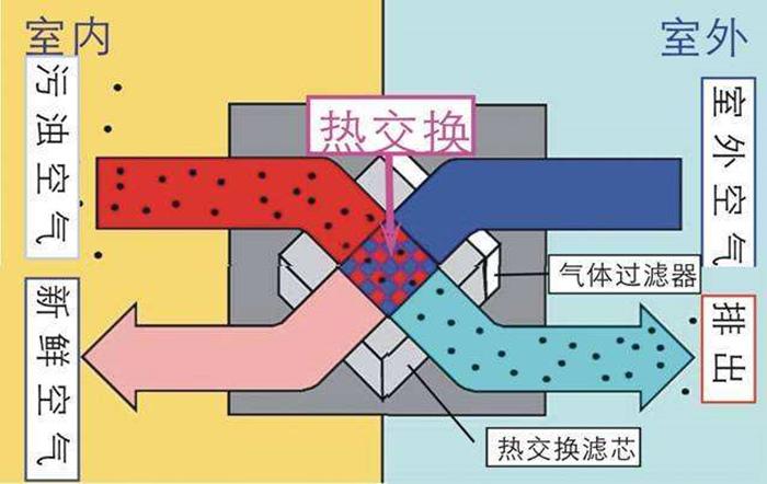 聊城中央新风系统服务商 优质推荐「青岛圣德利特电气供应」