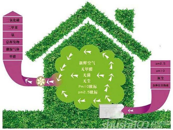 青岛家用新风系统品牌 真诚推荐「青岛圣德利特电气供应」