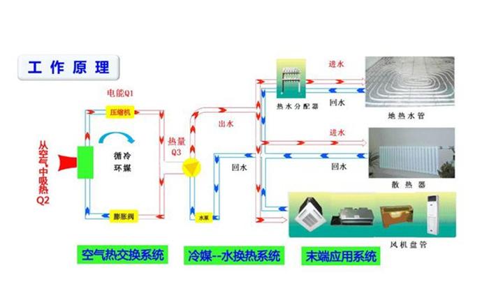 地源热泵 信息推荐「青岛圣德利特电气供应」