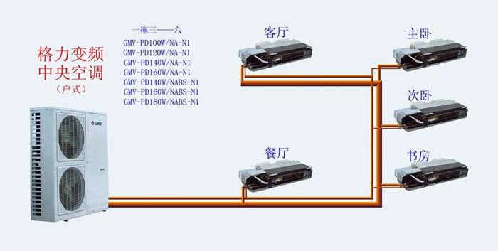青岛格力多联机安装,多联机