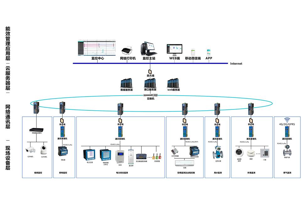 淄博无线数据采集系统安装 淄博创银供应