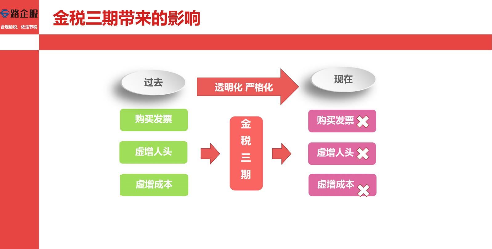四川合法避税方法,避税