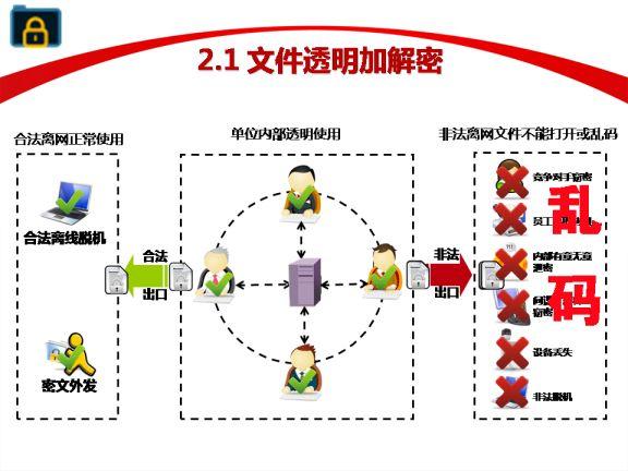 镇江优质防泄密软件诚信企业,防泄密软件