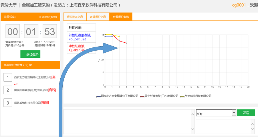 专业竞价采购系统需�u要多少钱 来电咨询「上海宜采软件科�v技供应」