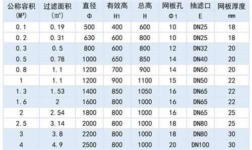 韶关抽滤桶批发商 太仓市龙耀化工设备供应
