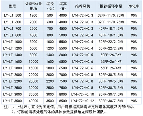 温州废气吸收塔批发商 太仓市龙耀化工设备供应