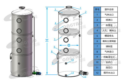优质废气吸收塔批发商,废气吸收塔