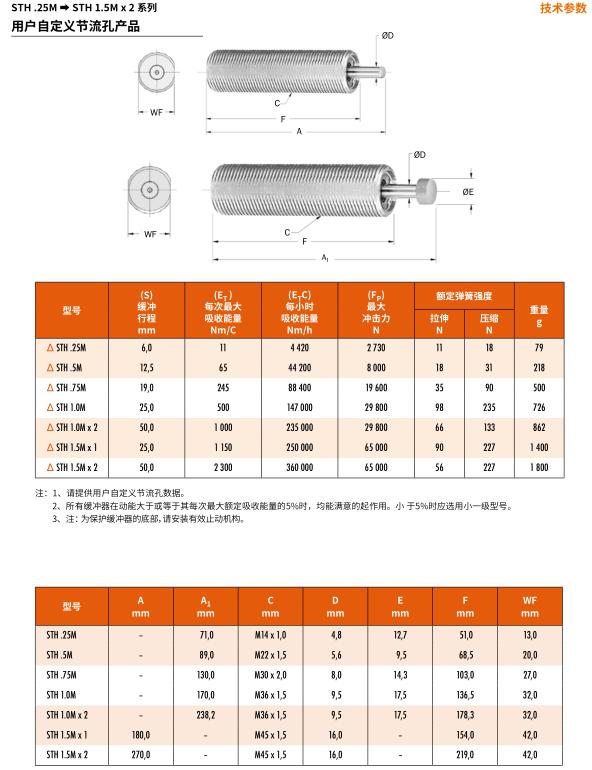 ENIDINE安立定 OEM 4.0Mx10 速度控制器,ENIDINE