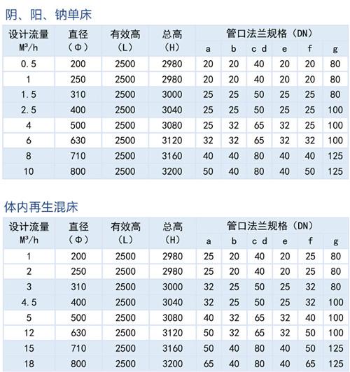 江苏离子交换柱厂家供应 太仓市龙耀化工设备供应
