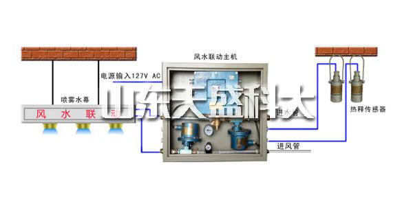 陕西煤炭风门气控装置多少钱 山东天盛科大电气股份供应