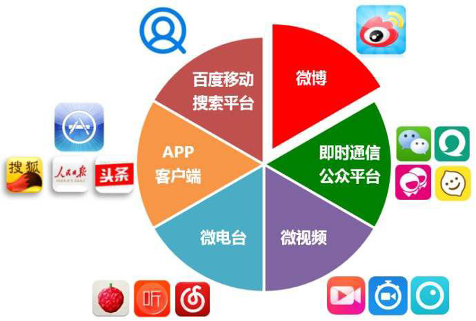 杭州媒体运营公司,媒体运营