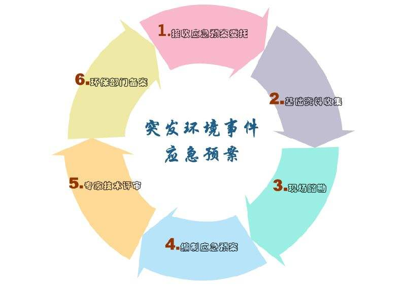 吴江工业环境应急预案评审,环境应急预案