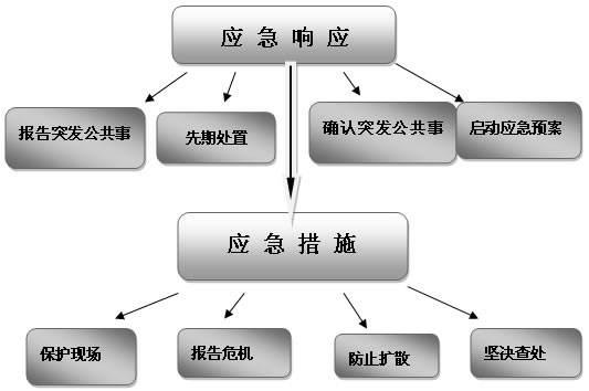 吴江危废环境应急预案辅导,环境应急预案