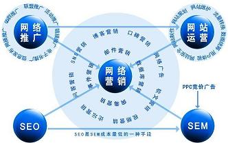 临沂微信网络营销公司,网络营销