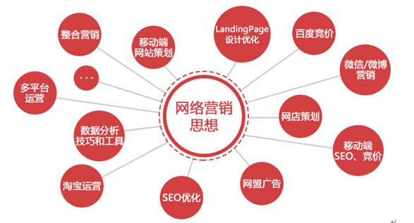 寧陽全網網絡營銷方案「泰安銘錦軟件供應」