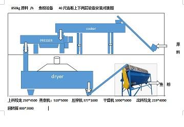 北京原装鱼粉机价格,鱼粉机