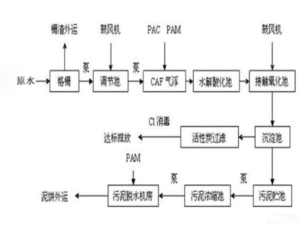 上海專業廢水處理 承諾守信 無錫綠禾盛環保科技供應